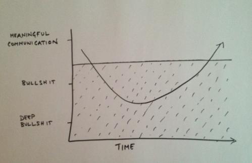 Bullshit graph